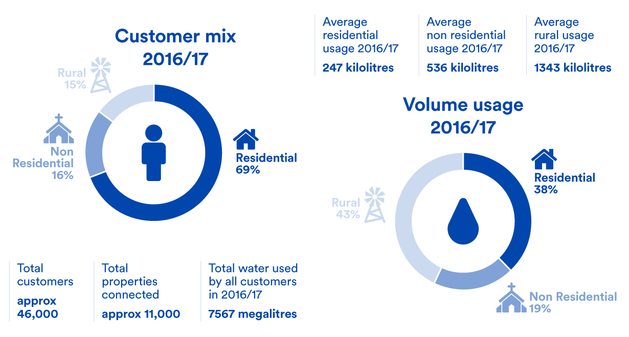 Goldenfields-Water-customers-2016-17.jpg